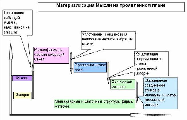 Упрошенная схема