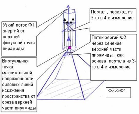 Структура из двух пирамид