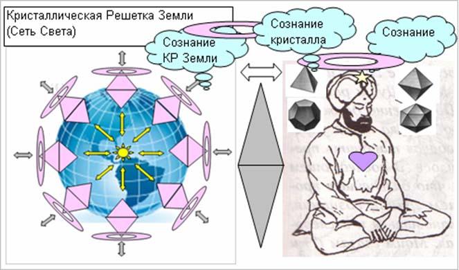 Кристаллическая решетка земли схема